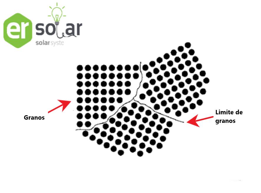 Diferencia entre paneles, limites de granos